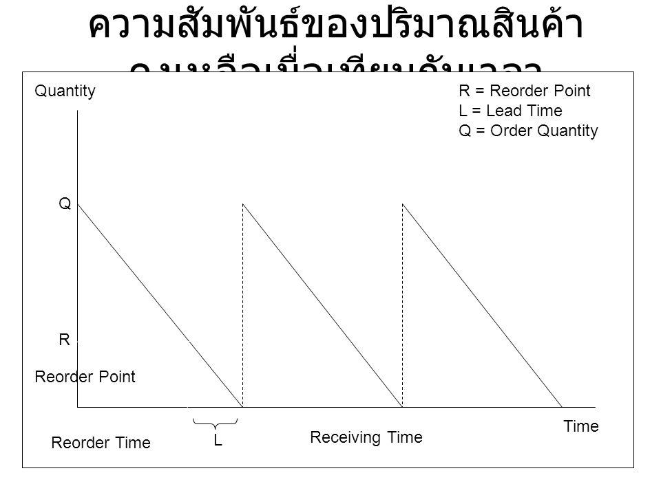 ความสัมพันธ์ของปริมาณสินค้า คงเหลือเมื่อเทียบกับเวลา Quantity Time Q R L Receiving Time Reorder Point Reorder Time R = Reorder Point L = Lead Time Q =