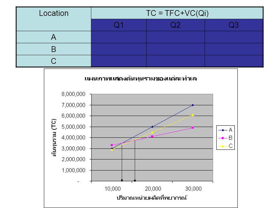 LocationTC = TFC+VC(Qi) Q1Q2Q3 A B C