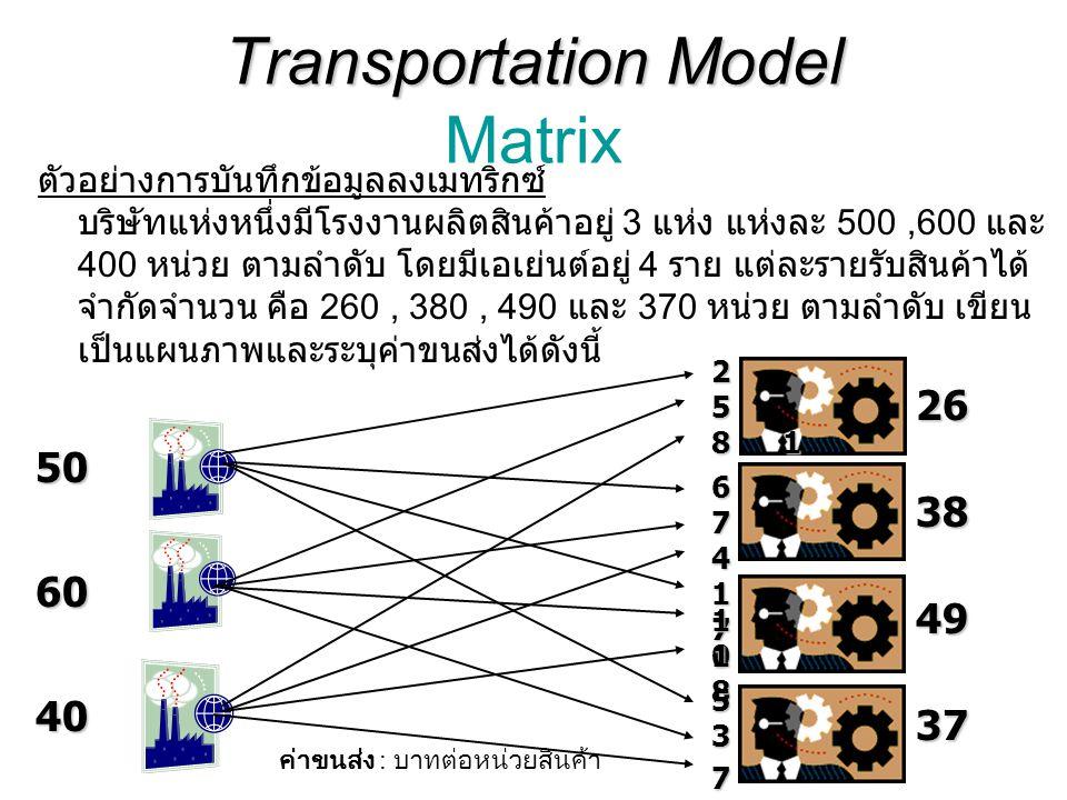 Transportation Model Transportation Model Matrix ตัวอย่างการบันทึกข้อมูลลงเมทริกซ์ บริษัทแห่งหนึ่งมีโรงงานผลิตสินค้าอยู่ 3 แห่ง แห่งละ 500,600 และ 400 หน่วย ตามลำดับ โดยมีเอเย่นต์อยู่ 4 ราย แต่ละรายรับสินค้าได้ จำกัดจำนวน คือ 260, 380, 490 และ 370 หน่วย ตามลำดับ เขียน เป็นแผนภาพและระบุค่าขนส่งได้ดังนี้ 26 49 38 37 50 60 40 2 5 17171717 81 4 7 6 7 10101010 18181818 5 3 ค่าขนส่ง : บาทต่อหน่วยสินค้า