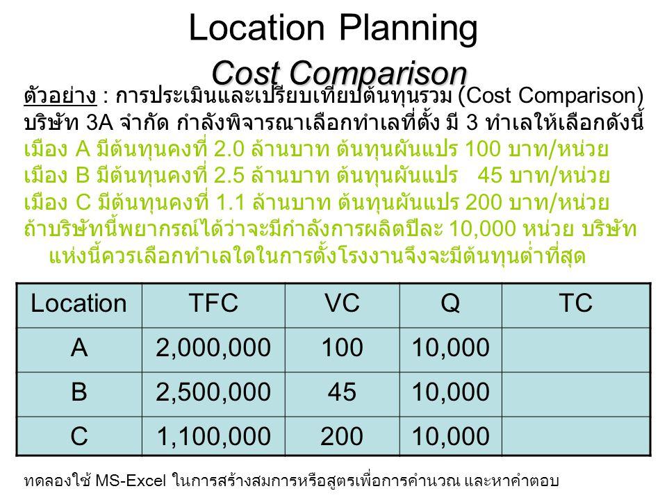 Location Planning ตัวอย่าง : การประเมินและเปรียบเทียบต้นทุนรวม (Cost Comparison) บริษัท 3B จำกัด กำลังพิจารณาเลือกทำเลที่ตั้ง มี 3 ทำเลให้เลือกดังนี้ เมือง A มีต้นทุนคงที่ 1.0 ล้านบาท ต้นทุนผันแปร 200 บาท / หน่วย เมือง B มีต้นทุนคงที่ 2.5 ล้านบาท ต้นทุนผันแปร 80 บาท / หน่วย เมือง C มีต้นทุนคงที่ 1.3 ล้านบาท ต้นทุนผันแปร 160 บาท / หน่วย ถ้าบริษัทนี้พยากรณ์ได้ว่าจะมีกำลังการผลิตปีละ 15,000-20,000 หน่วย บริษัทแห่งนี้ควรเลือกทำเลใดในการตั้งโรงงานจึงจะมีต้นทุนต่ำที่สุด LocationTFC (ล้านบาท) VC Q (ค่าต่างๆ) หน่วย TC = TFC+VC(Q) Q1Q2Q3 A1200100002000030000 B2.580100002000030000 C1.3160100002000030000 ทดลองใช้ MS-Excel ในการสร้างสมการหรือสูตรเพื่อการคำนวณ และหาคำตอบ
