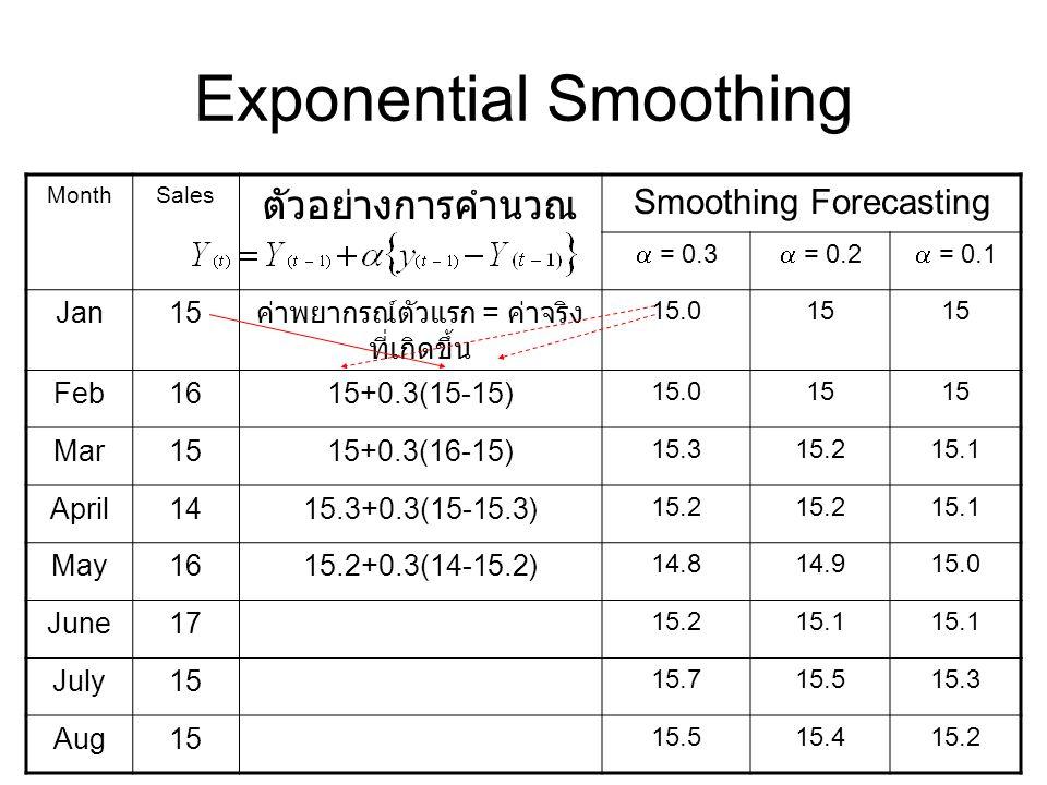 Exponential Smoothing MonthSales ตัวอย่างการคำนวณ Smoothing Forecasting  = 0.3  = 0.2  = 0.1 Jan15 ค่าพยากรณ์ตัวแรก = ค่าจริง ที่เกิดขึ้น 15.015 Fe