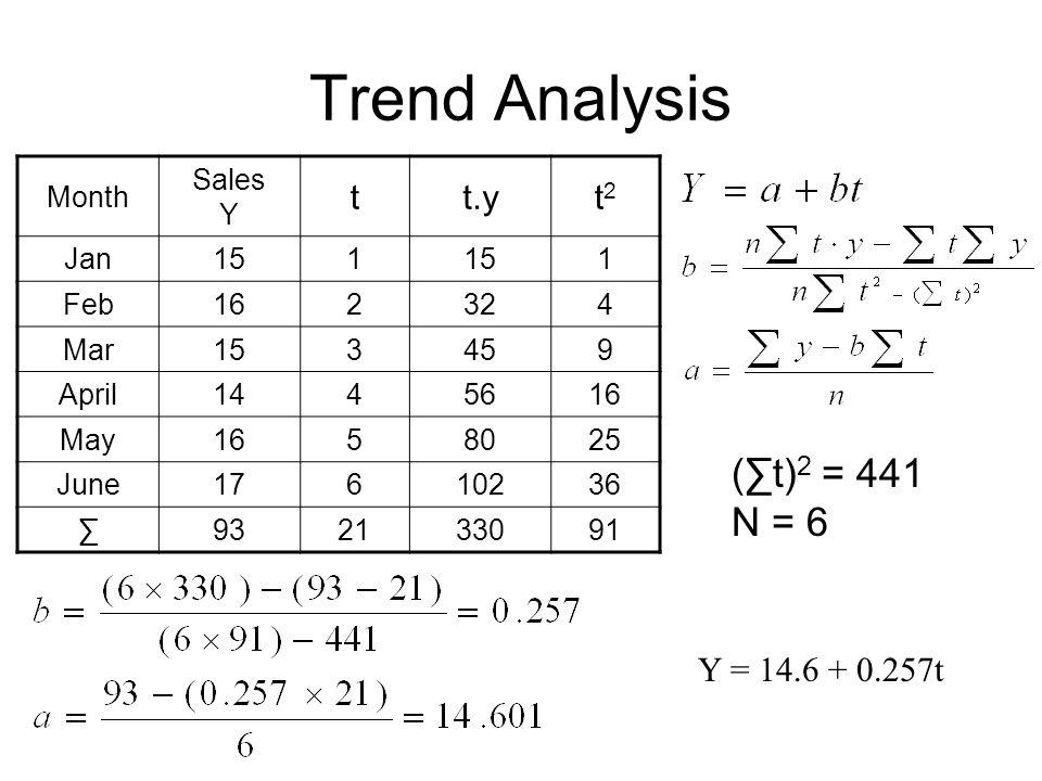 Trend Analysis Month Sales Y tt.yt2t2 Jan151 1 Feb162324 Mar153459 April1445616 May1658025 June17610236 ∑932133091 (∑t) 2 = 441 N = 6 Y = 14.6 + 0.257