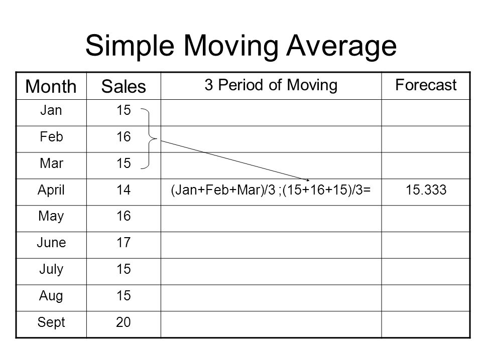 Simple Moving Average MonthSales 3 Period of MovingForecast Jan15 Feb16 Mar15 April14(Jan+Feb+Mar)/3 ;(15+16+15)/3=15.333 May16 June17 July15 Aug15 Se