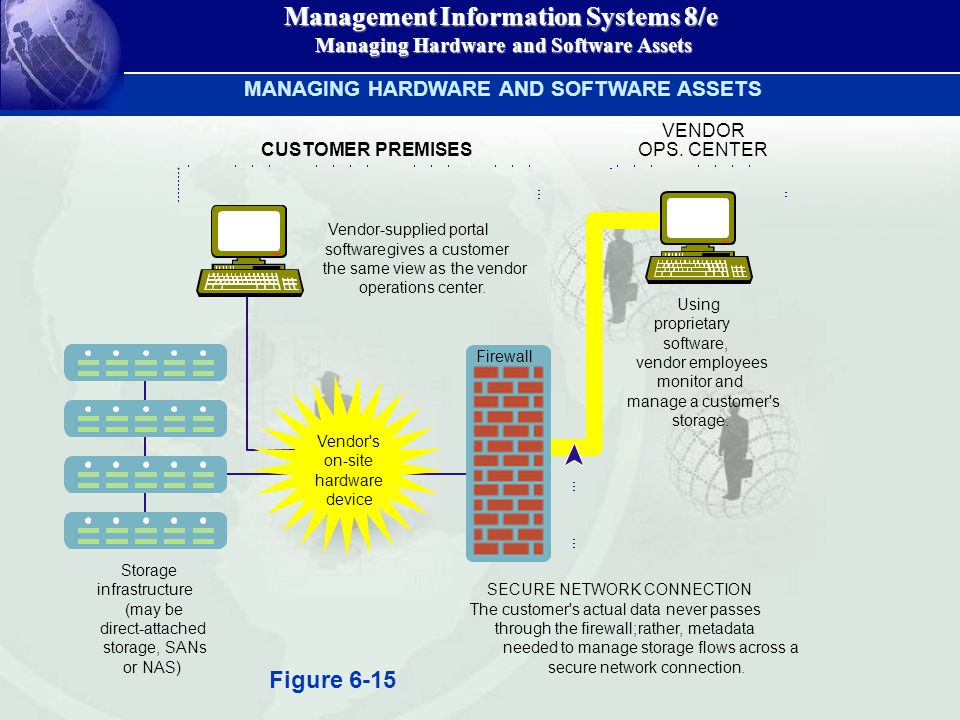 Management Information Systems 8/e Managing Hardware and Software Assets Managing Hardware and Software Assets MANAGING HARDWARE AND SOFTWARE ASSETS F