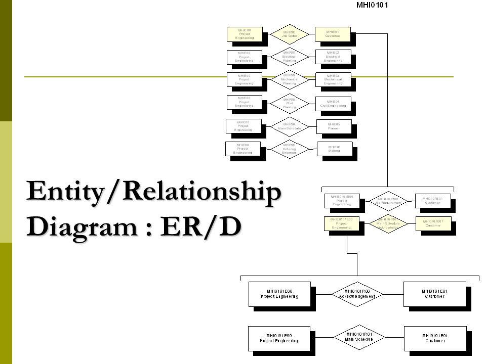 13 Entity/Relationship Diagram : ER/D