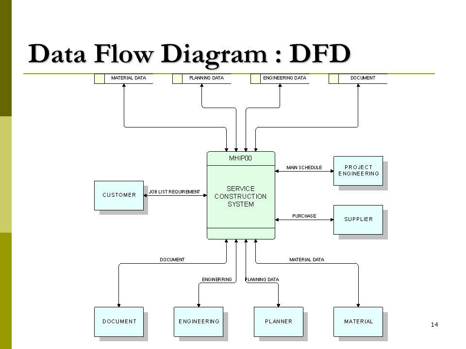 14 Data Flow Diagram : DFD