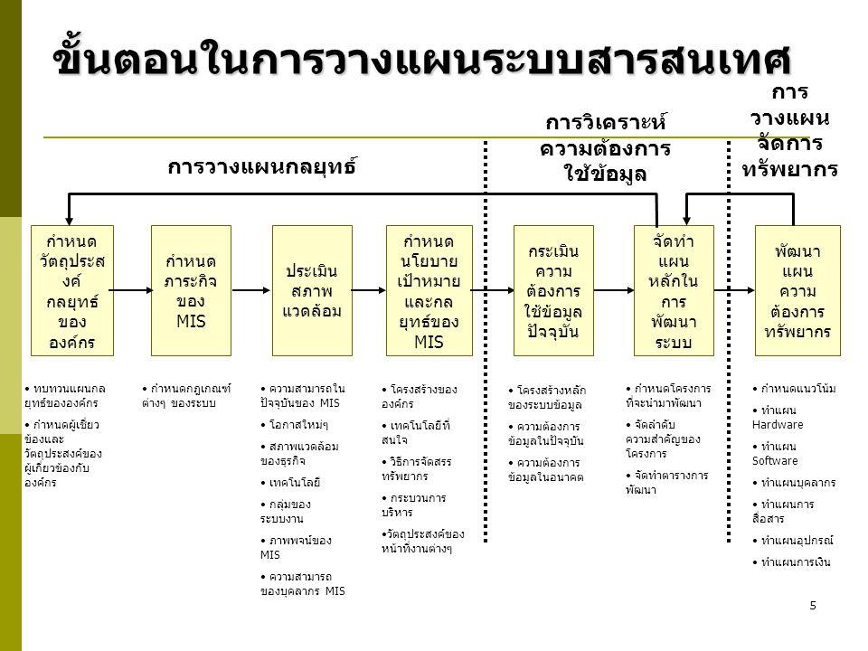 5 ขั้นตอนในการวางแผนระบบสารสนเทศ กำหนด วัตถุประส งค์ กลยุทธ์ ของ องค์กร กำหนด ภาระกิจ ของ MIS ประเมิน สภาพ แวดล้อม กำหนด นโยบาย เป้าหมาย และกล ยุทธ์ขอ