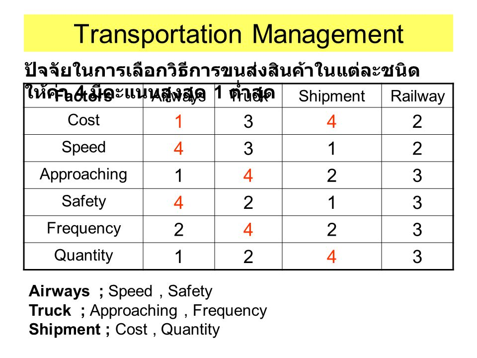 Transportation Management FactorsAirwaysTruckShipmentRailway Cost 1342 Speed 4312 Approaching 1423 Safety 4213 Frequency 2423 Quantity 1243 ปัจจัยในกา