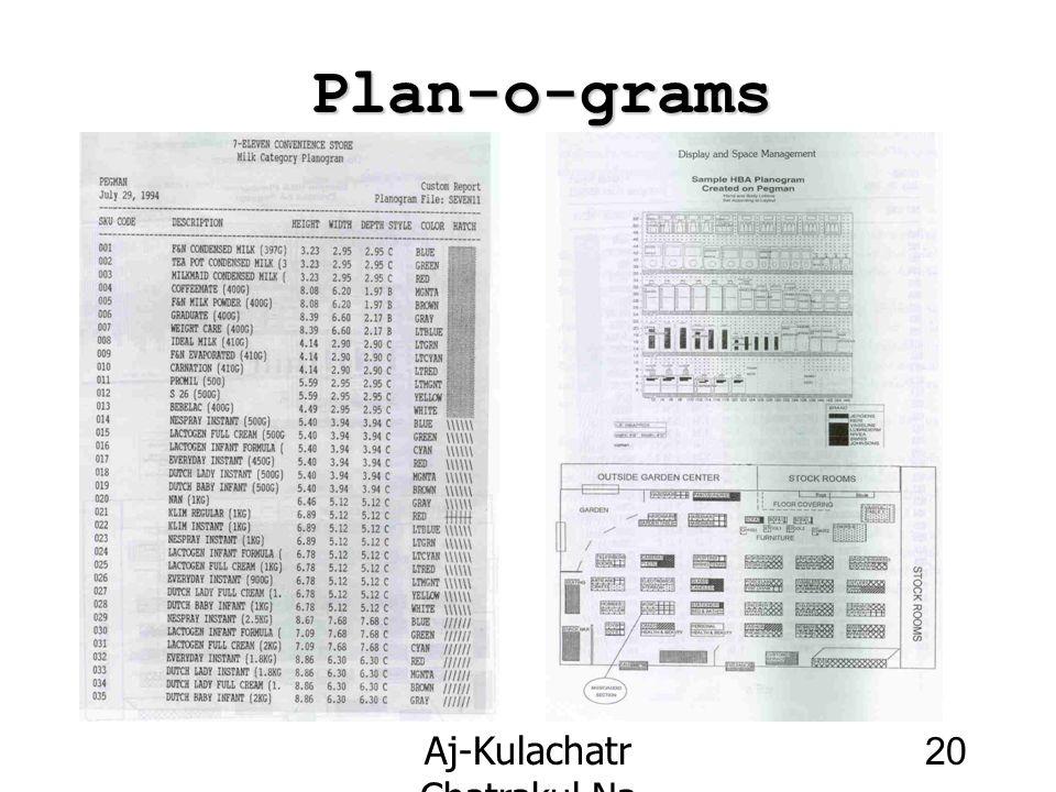 Aj-Kulachatr Chatrakul Na Ayudhaya Ch-4 20 Plan-o-grams