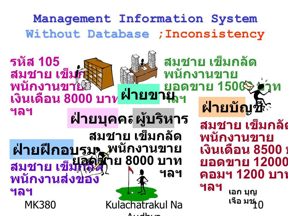 MK380Kulachatrakul Na Audhya 10 รหัส 105 สมชาย เข็มกลัด พนักงานขาย เงินเดือน 8000 บาท ฯลฯ ฝ่ายบุคคล สมชาย เข็มกลัด พนักงานขาย ยอดขาย 15000 บาท ฯลฯ ฝ่ายขาย สมชาย เข็มกลัด พนักงานส่งของ ฯลฯ ฝ่ายฝึกอบรม ฝ่ายบัญชี สมชาย เข็มกลัด พนักงานขาย เงินเดือน 8500 บาท ยอดขาย 12000 บาท คอมฯ 1200 บาท ฯลฯ ผู้บริหาร สมชาย เข็มกลัด พนักงานขาย ยอดขาย 8000 บาท ฯลฯ Management Information System Without Database Management Information System Without Database ;Inconsistency เอก บุญ เจือ มช.