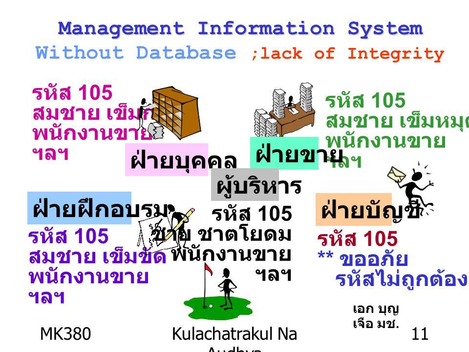 MK380Kulachatrakul Na Audhya 11 รหัส 105 สมชาย เข็มกลัด พนักงานขาย ฯลฯ ฝ่ายบุคคล รหัส 105 สมชาย เข็มหมุด พนักงานขาย ฯลฯ ฝ่ายขาย รหัส 105 สมชาย เข็มขัด พนักงานขาย ฯลฯ ฝ่ายฝึกอบรม ฝ่ายบัญชี รหัส 105 ** ขออภัย รหัสไม่ถูกต้อง ผู้บริหาร รหัส 105 ชาย ชาตโยดม พนักงานขาย ฯลฯ Management Information System Management Information System Without Database ;lack of Integrity เอก บุญ เจือ มช.
