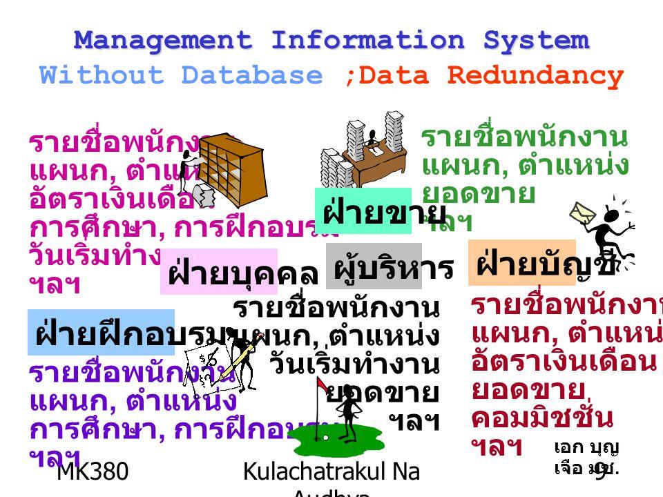 MK380Kulachatrakul Na Audhya 9 รายชื่อพนักงาน แผนก, ตำแหน่ง อัตราเงินเดือน การศึกษา, การฝึกอบรม วันเริ่มทำงาน ฯลฯ ฝ่ายบุคคล รายชื่อพนักงาน แผนก, ตำแหน