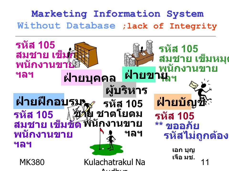 MK380Kulachatrakul Na Audhya 11 รหัส 105 สมชาย เข็มกลัด พนักงานขาย ฯลฯ ฝ่ายบุคคล รหัส 105 สมชาย เข็มหมุด พนักงานขาย ฯลฯ ฝ่ายขาย รหัส 105 สมชาย เข็มขัด