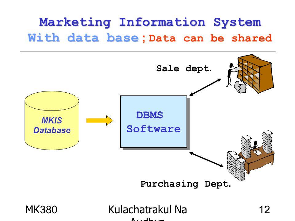 MK380Kulachatrakul Na Audhya 12 Marketing Information System With data base ; Marketing Information System With data base ; Data can be shared MKIS Da