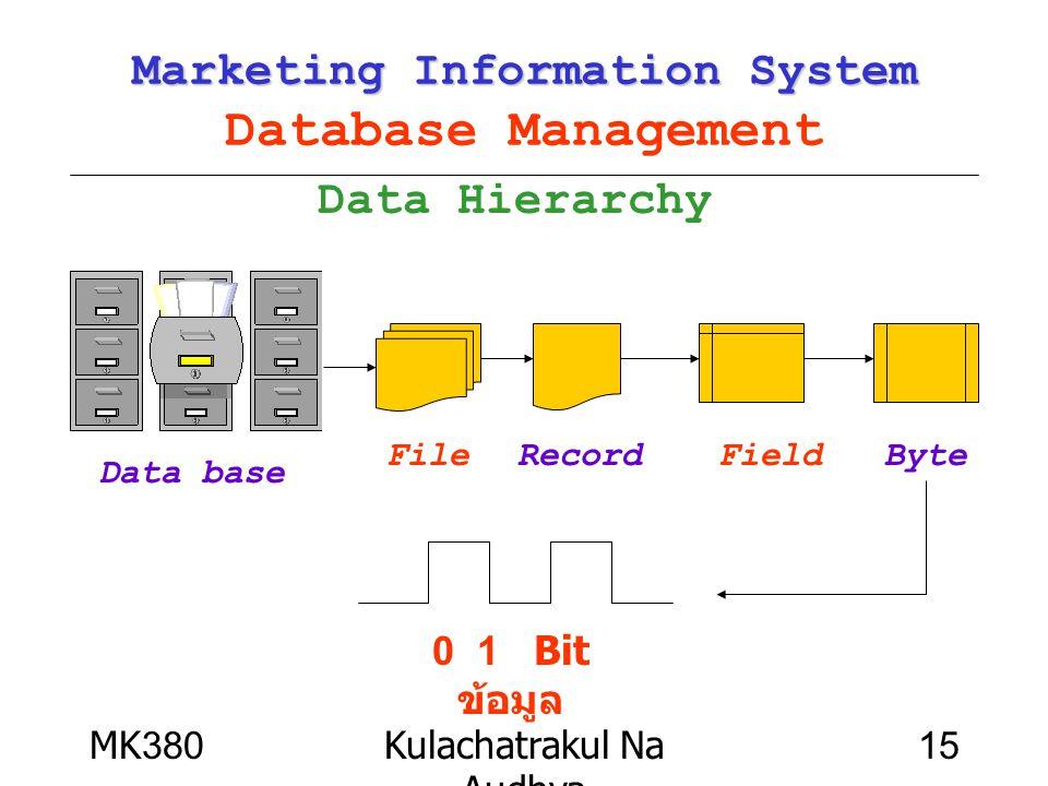 MK380Kulachatrakul Na Audhya 15 Marketing Information System Marketing Information System Database Management Data Hierarchy Data base FileByteRecordF
