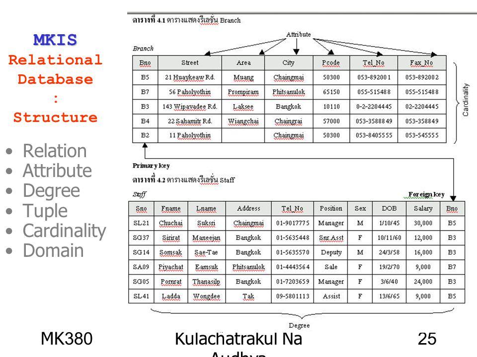 MK380Kulachatrakul Na Audhya 25 MKIS MKIS Relational Database : Structure Relation Attribute Degree Tuple Cardinality Domain