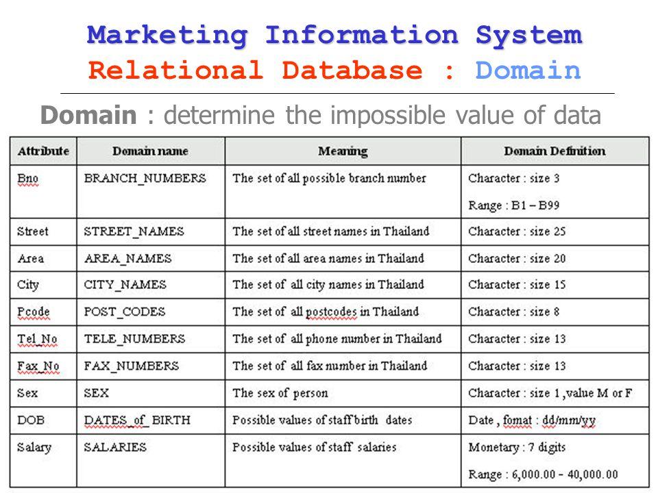 MK380Kulachatrakul Na Audhya 27 Marketing Information System Marketing Information System Relational Database : Domain Domain : determine the impossib