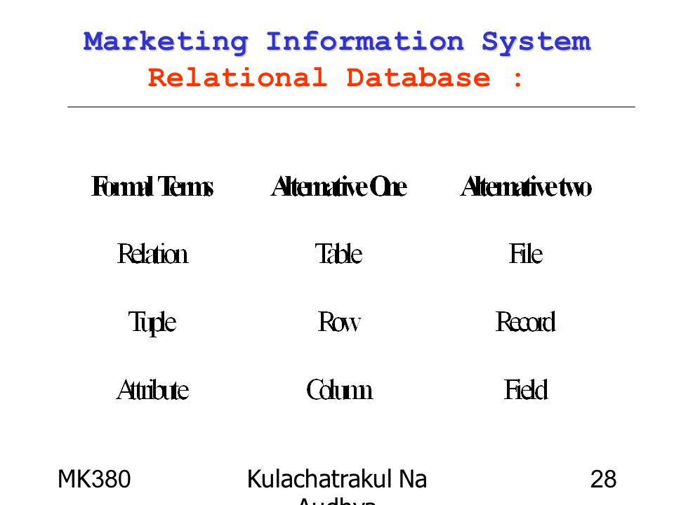MK380Kulachatrakul Na Audhya 28 Marketing Information System Marketing Information System Relational Database :