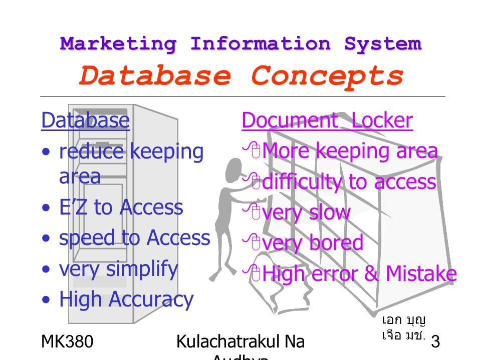 MK380Kulachatrakul Na Audhya 14 Marketing Information System Marketing Information System Database Management Database Management System (DBMS) Special software to create and maintain a database and enable individual business applications to access the data Database Data Entry Inquiry Update DBMS Software เอก บุญเจือ MKIS มช.