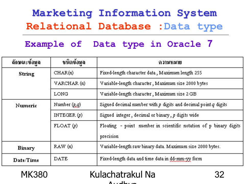 MK380Kulachatrakul Na Audhya 32 Marketing Information System Marketing Information System Relational Database :Data type Example of Data type in Oracl