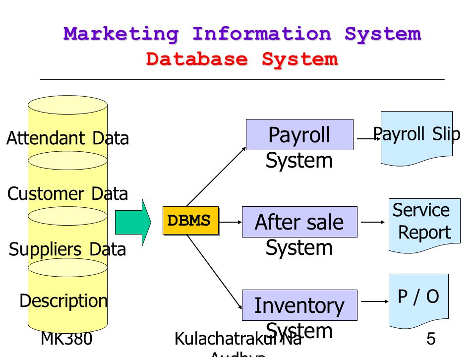 MK380Kulachatrakul Na Audhya 6 Marketing Information System Marketing Information System Database A collection of data organized to serve many applications efficiently by centralizing the data and minimizing redundant data Database Sales data Customer data Product data Sales analysis Customer analysis Product Line analysis Data from different sources Applications