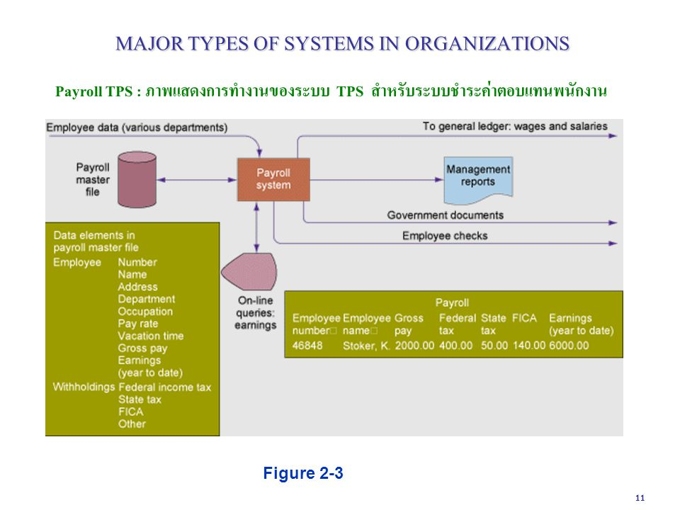 11 Payroll TPS : ภาพแสดงการทำงานของระบบ TPS สำหรับระบบชำระค่าตอบแทนพนักงาน Figure 2-3 MAJOR TYPES OF SYSTEMS IN ORGANIZATIONS MAJOR TYPES OF SYSTEMS I