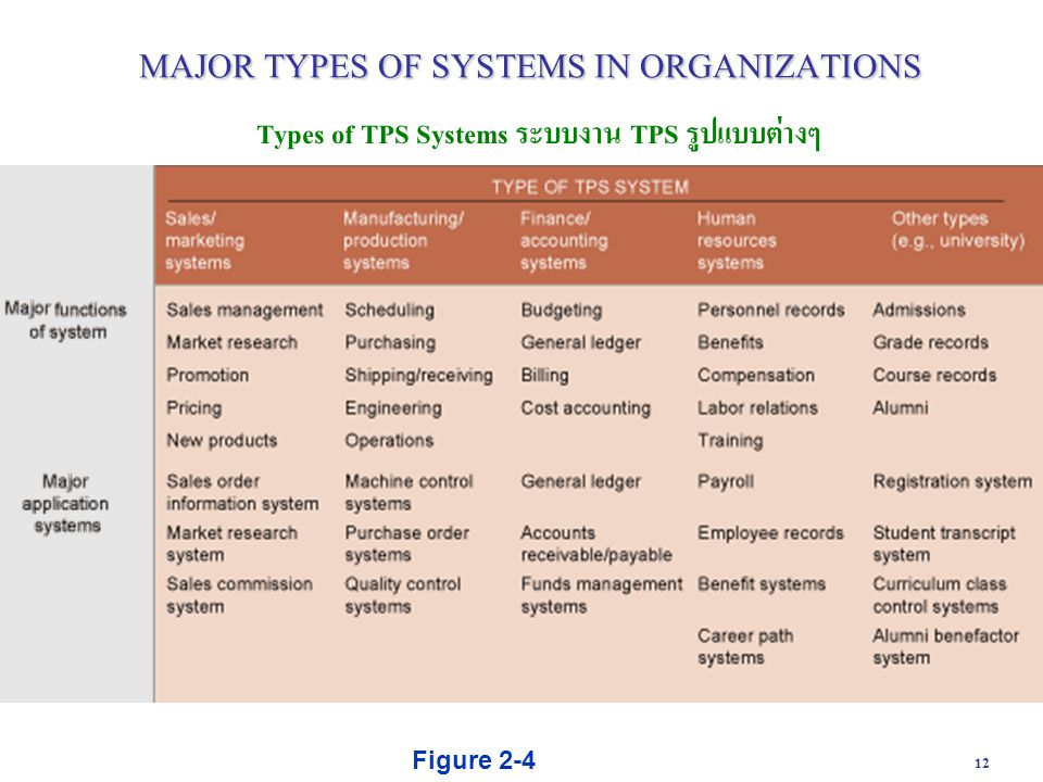 12 Types of TPS Systems ระบบงาน TPS รูปแบบต่างๆ Figure 2-4 MAJOR TYPES OF SYSTEMS IN ORGANIZATIONS
