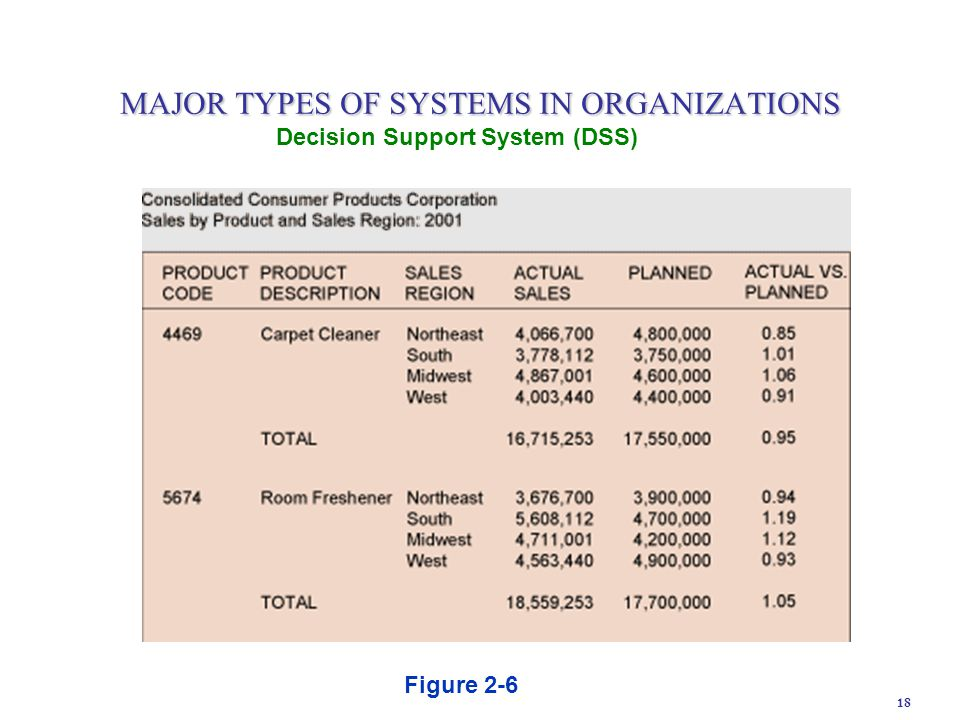18 Figure 2-6 Decision Support System (DSS) MAJOR TYPES OF SYSTEMS IN ORGANIZATIONS