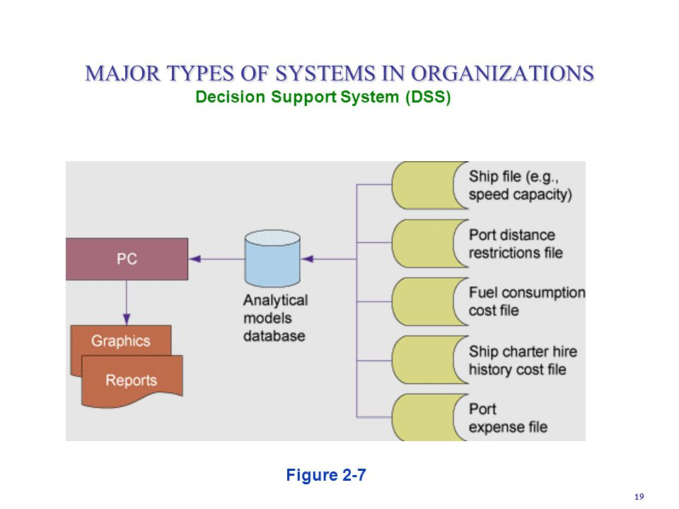 19 Figure 2-7 Decision Support System (DSS) MAJOR TYPES OF SYSTEMS IN ORGANIZATIONS