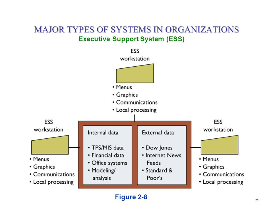 21 Executive Support System (ESS) Figure 2-8 MAJOR TYPES OF SYSTEMS IN ORGANIZATIONS