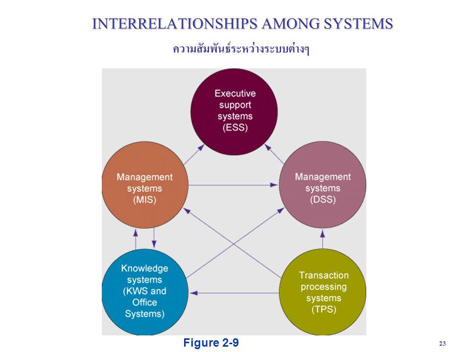 23 Figure 2-9 INTERRELATIONSHIPS AMONG SYSTEMS ความสัมพันธ์ระหว่างระบบต่างๆ