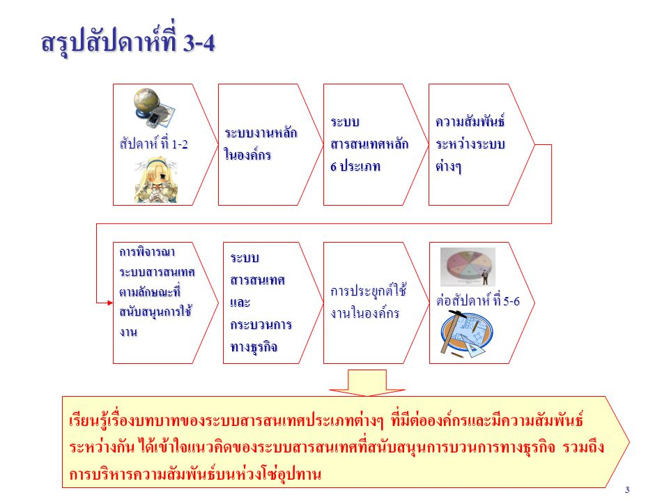 4 Types of Information Systems Figure 2-1 KEY SYSTEM APPLICATIONS IN THE ORGANIZATION : ระบบงานหลักในองค์กร Management Information Systems 8/e Chapter 2 Information Systems in the Enterprise © 2004 by Prentice Hall