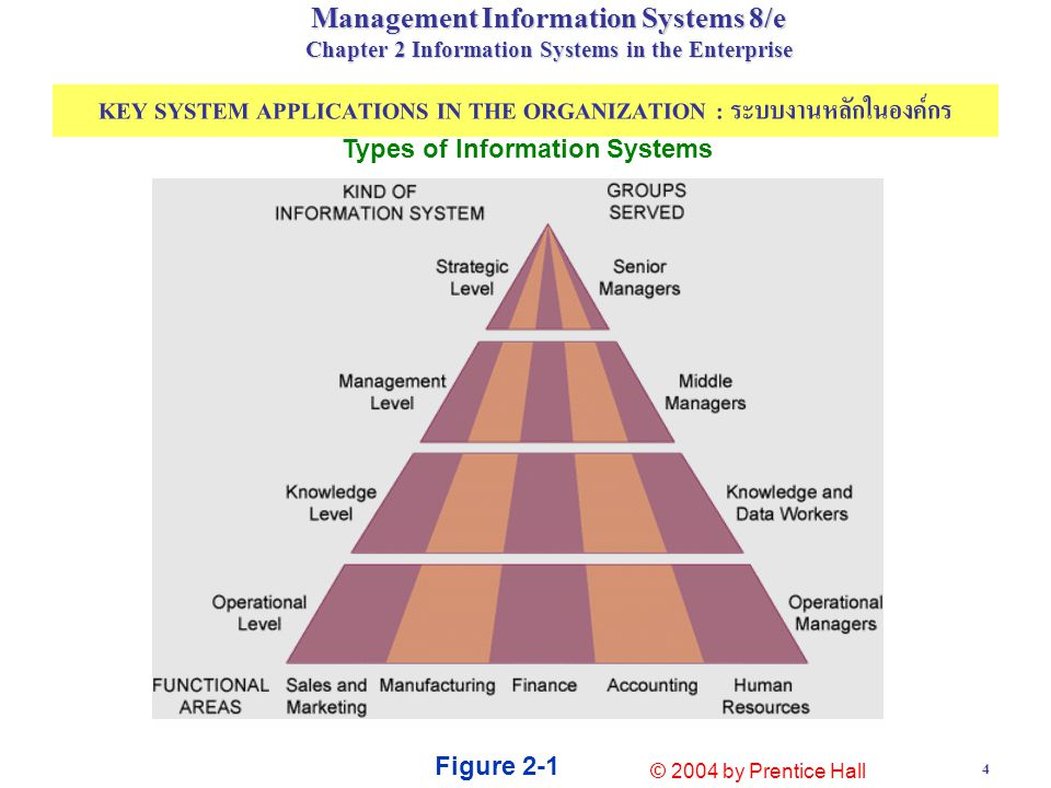 15 Figure 2-5 Management Information System (MIS) MAJOR TYPES OF SYSTEMS IN ORGANIZATIONS