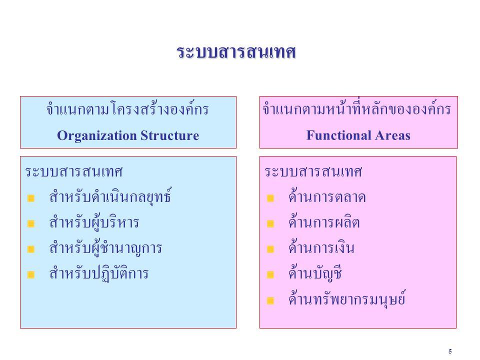 5 ระบบสารสนเทศ ระบบสารสนเทศ ด้านการตลาด ด้านการผลิต ด้านการเงิน ด้านบัญชี ด้านทรัพยากรมนุษย์ ระบบสารสนเทศ สำหรับดำเนินกลยุทธ์ สำหรับผู้บริหาร สำหรับผู