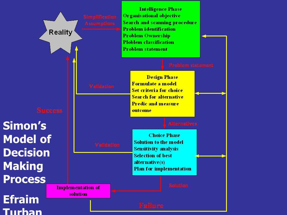 Simon ' s Model of Decision Making Process Efraim Turban