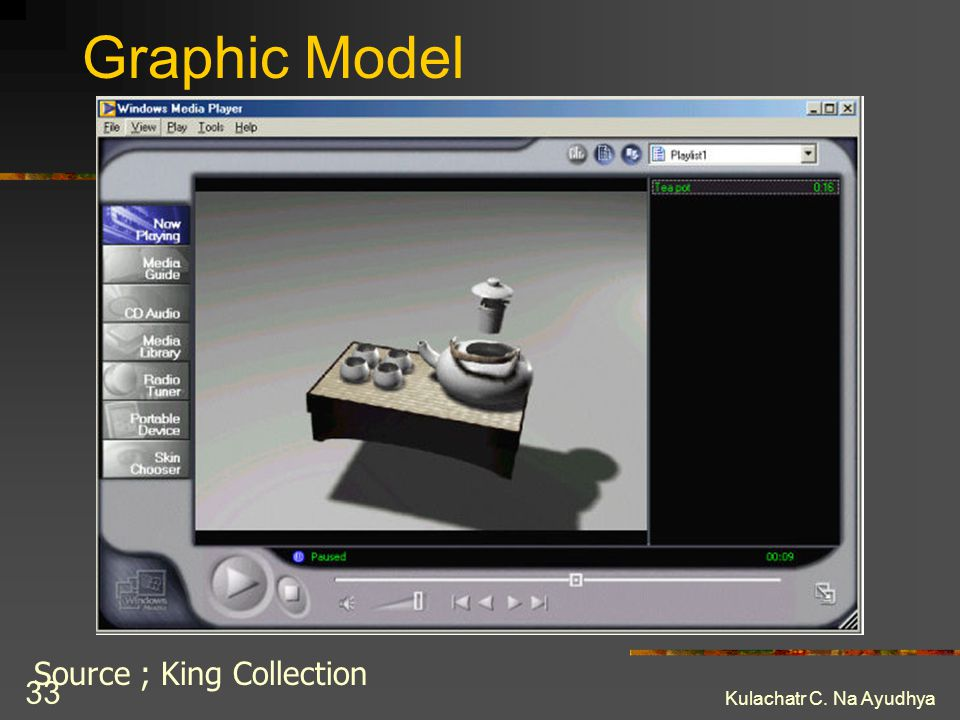 Kulachatr C. Na Ayudhya 33 Graphic Model Source ; King Collection