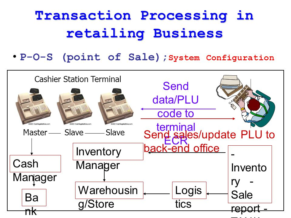 Transaction Processing in retailing Business P-O-S (point of Sale); System Configuration Send data/PLU code to terminal ECR Send sales/update PLU to b