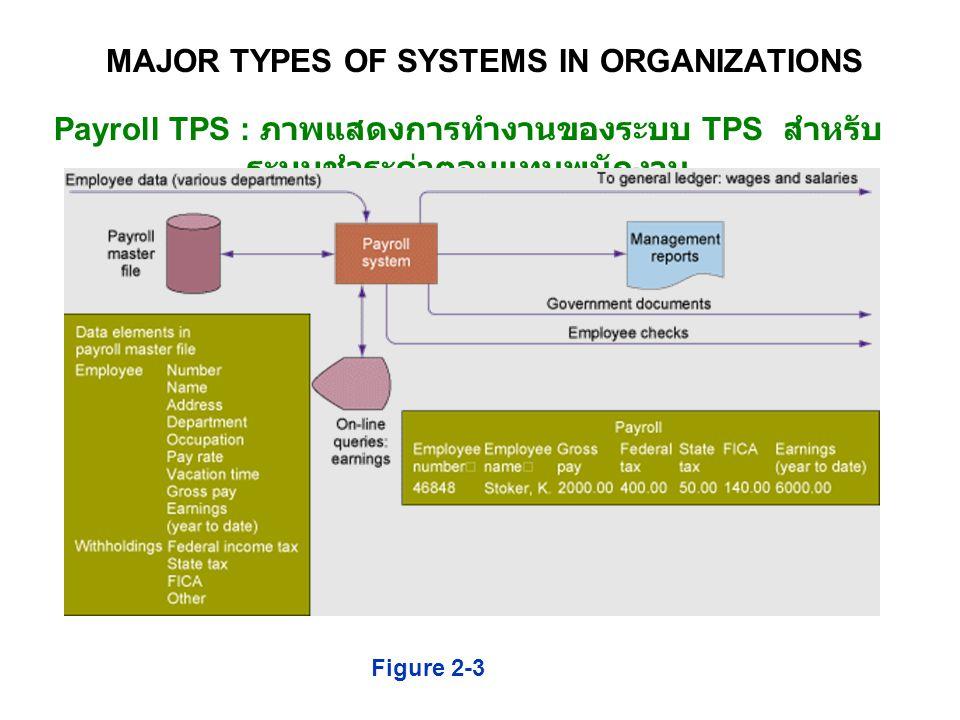 Payroll TPS : ภาพแสดงการทำงานของระบบ TPS สำหรับ ระบบชำระค่าตอบแทนพนักงาน Figure 2-3 MAJOR TYPES OF SYSTEMS IN ORGANIZATIONS