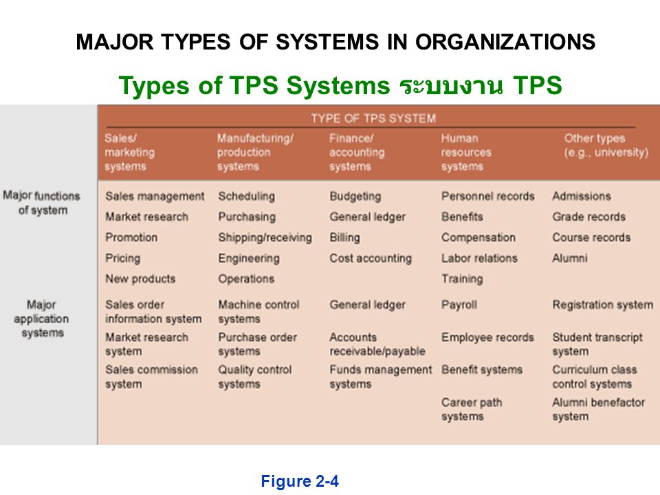 Types of TPS Systems ระบบงาน TPS รูปแบบต่างๆ Figure 2-4 MAJOR TYPES OF SYSTEMS IN ORGANIZATIONS