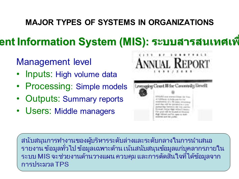 MAJOR TYPES OF SYSTEMS IN ORGANIZATIONS Management level Inputs: High volume data Processing : Simple models Outputs: Summary reports Users: Middle ma