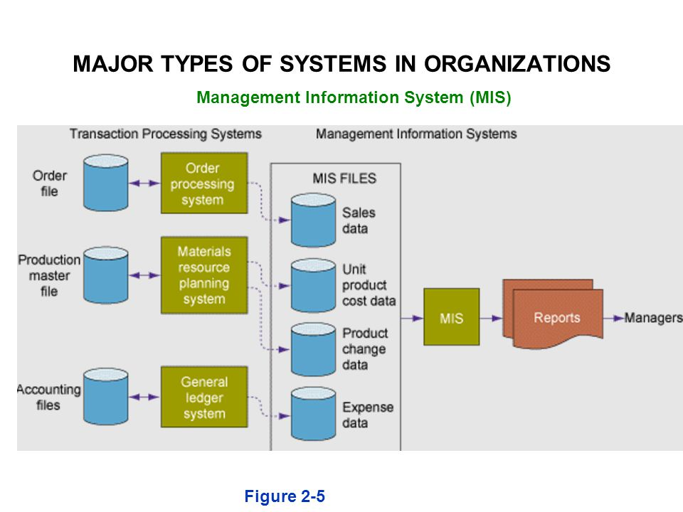 Figure 2-5 Management Information System (MIS) MAJOR TYPES OF SYSTEMS IN ORGANIZATIONS