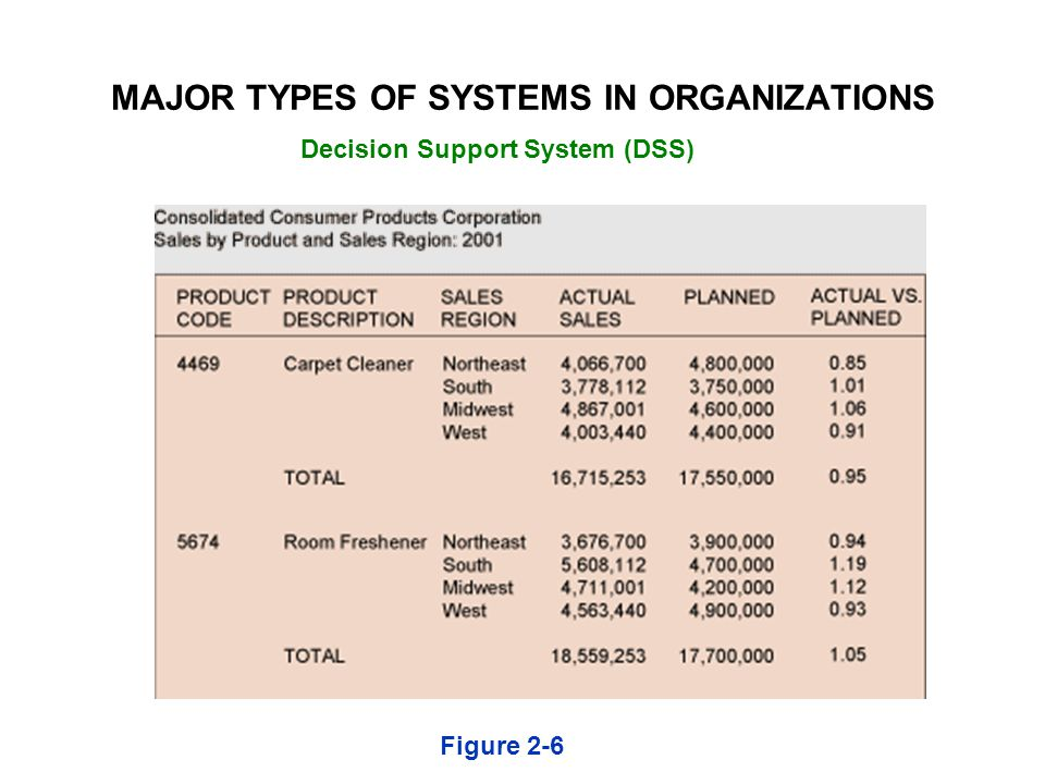 Figure 2-6 Decision Support System (DSS) MAJOR TYPES OF SYSTEMS IN ORGANIZATIONS