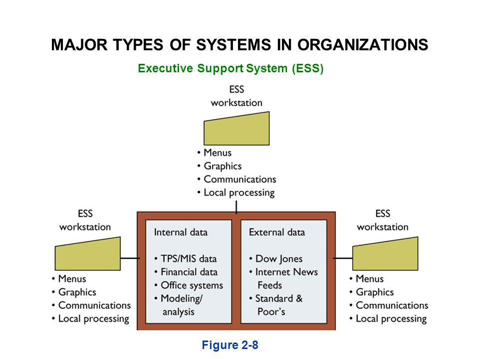 Executive Support System (ESS) Figure 2-8 MAJOR TYPES OF SYSTEMS IN ORGANIZATIONS