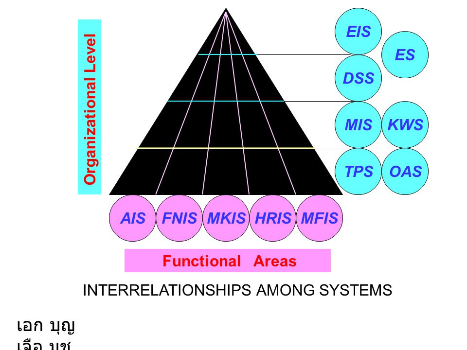 AISHRISFNISMFISMKIS Functional Areas TPS MIS DSS EIS ES KWS OAS Organizational Level เอก บุญ เจือ มช. INTERRELATIONSHIPS AMONG SYSTEMS