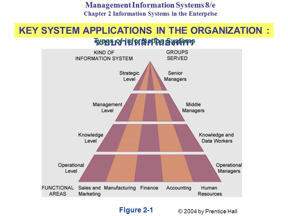 Knowledge level Inputs: Design specs Processing: Modeling Outputs: Designs, graphics Users: Technical staff and professionals Example: Engineering work station Knowledge Work Systems (KWS): ระบบผู้ชำนาญการและระบบสำนักงาน Knowledge Work Systems ใช้สนับสนุนพนักงานกลุ่มที่มีความรู้สูง (Knowledge workers) ขององค์กร เช่น วิศวกร แพทย์ นักวิทยาศาสตร์) Office system(ระบบงานสำนักงาน) ใช้สนับสนุนการทำงานของเจ้าหน้าที่ที่ทำงานเกี่ยวข้องกับข้อมูลโดยตรง (เลขานุการ พนักงานการเงิน พนักงานบัญชี)