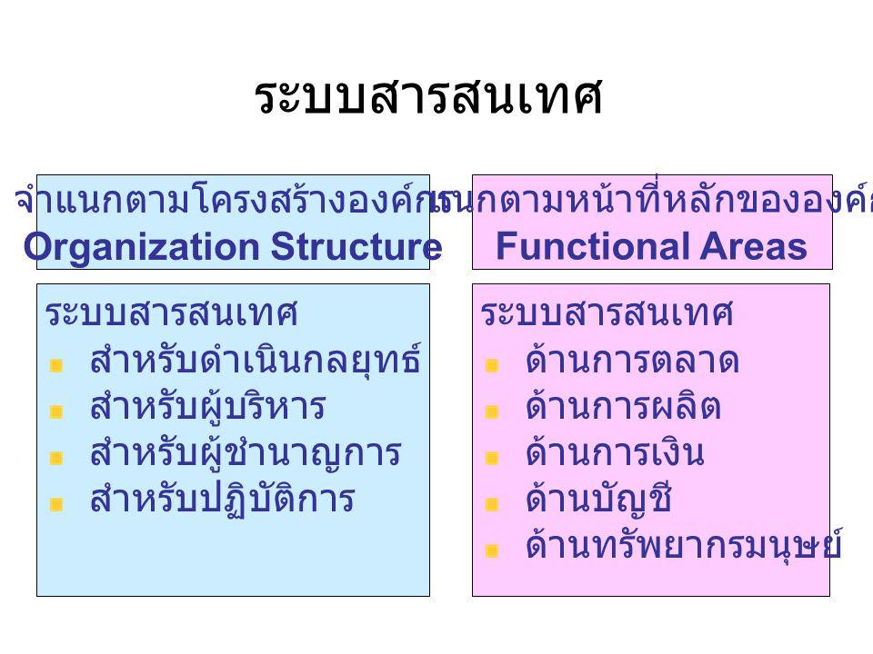 MAJOR TYPES OF SYSTEMS IN ORGANIZATIONS Management level Inputs: High volume data Processing : Simple models Outputs: Summary reports Users: Middle managers Management Information System (MIS): ระบบสารสนเทศเพื่อการจัดการ สนับสนุนการทำงานของผู้บริหารระดับล่างและระดับกลางในการนำเสนอ รายงาน ข้อมูลทั่วไป ข้อมูลเฉพาะด้าน เน้นสนับสนุนข้อมูลแก่บุคลากรภายใน ระบบ MIS จะช่วยงานด้านวางแผน ควบคุม และการตัดสินใจที่ได้ข้อมูลจาก การประมวล TPS