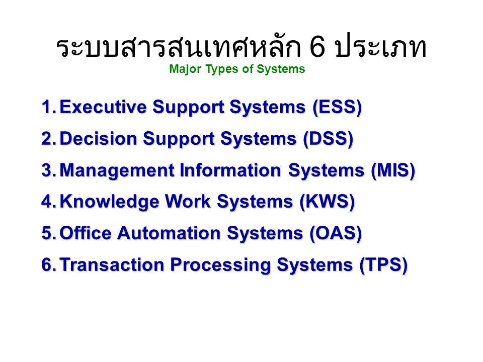 ระบบข้อมูลสารสนเทศ ระบบสนับสนุนผู้บริหารระดับสูง (Executive Support System :ESS) รวบรวมจากภายใน และภายนอกองค์กร การประมาณการณ์ ตอบคำถาม ระบบสนับสนุนการตัดสินใจ (Decision Support System : DSS) ฐานข้อมูลที่ใช้วิเคราะห์ เครื่องมือวิเคราะห์ รายงานพิเศษ ผลการวิเคราะห์ ระบบสารสนเทศเพื่อการจัดการ (Management Information System : MIS) ข้อมูลการทำงาน ข้อมูลปริมาณมาก รายงานสรุป ระบบผู้ชำนาญการ (Knowledge Work System : KWS) ข้อมูลสำหรับการ ออกแบบ องค์ความรู้ใหม่ รูปต้นแบบ รูป Graphics ระบบสำนักงาน (Office Automation System : OAS) เอกสาร ตาราง เอกสาร รายงาน จดหมาย ระบบประมวลผลรายธุรกรรม (Transaction Processing System : TPS) รายการธุรกรรมรายงาน ที่มา Kenneth C.