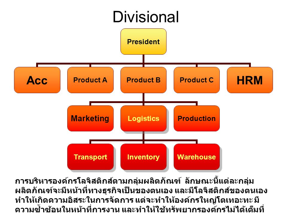 Divisional President AccProduct AProduct B MarketingLogistics TransportInventoryWarehouse Production Product CHRM การบริหารองค์กรโลจิสติกส์ตามกลุ่มผลิ