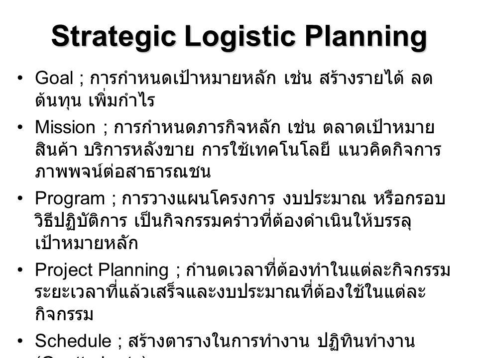 Strategic Logistic Planning Goal ; การกำหนดเป้าหมายหลัก เช่น สร้างรายได้ ลด ต้นทุน เพิ่มกำไร Mission ; การกำหนดภารกิจหลัก เช่น ตลาดเป้าหมาย สินค้า บริ