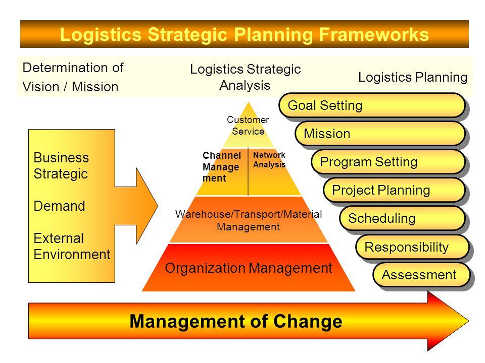 Strategic Logistic Planning Goal ; การกำหนดเป้าหมายหลัก เช่น สร้างรายได้ ลด ต้นทุน เพิ่มกำไร Mission ; การกำหนดภารกิจหลัก เช่น ตลาดเป้าหมาย สินค้า บริการหลังขาย การใช้เทคโนโลยี แนวคิดกิจการ ภาพพจน์ต่อสาธารณชน Program ; การวางแผนโครงการ งบประมาณ หรือกรอบ วิธีปฏิบัติการ เป็นกิจกรรมคร่าวที่ต้องดำเนินให้บรรลุ เป้าหมายหลัก Project Planning ; กำนดเวลาที่ต้องทำในแต่ละกิจกรรม ระยะเวลาที่แล้วเสร็จและงบประมาณที่ต้องใช้ในแต่ละ กิจกรรม Schedule ; สร้างตารางในการทำงาน ปฏิทินทำงาน (Gantt charts) Responsibility Person ; กำหนดผู้รับผิดชองแต่ละ กิจกรรมอย่างชัดเจน Performance Appraisals ; การวัดผล / ประเมินศักยภาพ ในการทำงาน